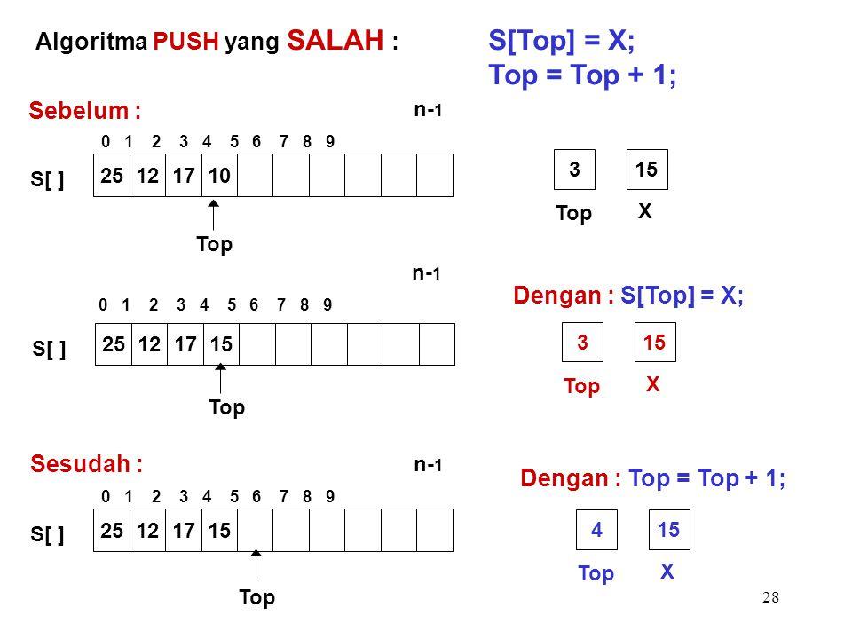 S[Top] = X; Top = Top + 1; Algoritma PUSH yang SALAH : Sebelum :